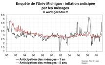 Les anticipations d'inflation stabilisées sur les marchés, pas pour les ménages
