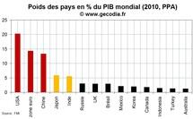 Les USA, la zone euro et la Chine : trois économies d'importance systémique