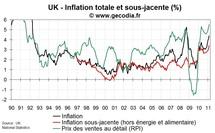Inflation au Royaume-Uni février 2011 : 4,4 % !