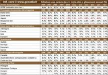 Inflation par pays en février 2011 : l'inflation mondiale quasi-stable