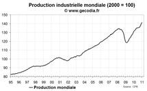 La production industrielle mondiale en pleine forme en janvier 2011