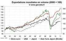 Le commerce mondial se porte toujours aussi bien en janvier 2011