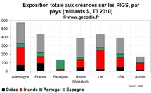 Crise de la dette en zone euro : le point sur l'exposition des banques au risque PIGS