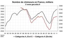 Nombre de chômeurs en France en février 2011 : baisse du chômage et reprise des offres d'emploi