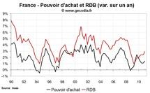 Taux d'épargne des ménages et revenus en France fin 2010 : premiers impacts de l'inflation