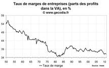 Taux de marges des entreprises en France fin 2010 : en baisse