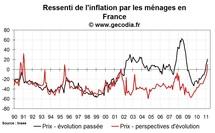 Confiance des ménages en France mars 2011 : en recul avec les craintes sur le niveau de vie