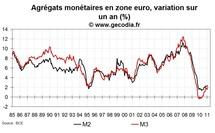 Crédit et monnaie en zone euro février 2011 : pas d'excès monétaire
