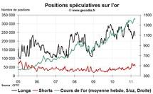 Commo Hedge Fund Watch : la spéculation sur l'or, le pétrole et l'argent (28 mars 2011)