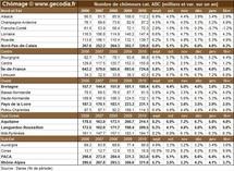 Nombre de chômeurs par région française en février 2011