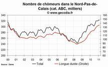 Le niveau du chômage est en hausse dans la région Nord-Pas-de-Calais au mois de février 2011