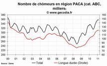 Le niveau du chômage est en hausse dans la région PACA au mois de février 2011