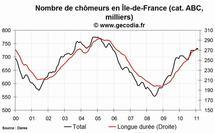 Le chômage en hausse dans la région Île-de-France en février 2011