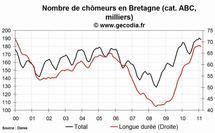 Le chômage est en hausse en Bretagne en février 2011