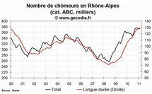 Le nombre de chômeurs en hausse en Rhône-Alpes au mois de février 2011
