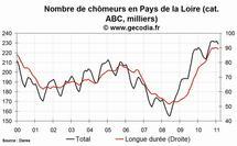 Le chômage est en hausse en Pays de la Loire en février 2011