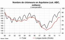 Le chômage est en hausse en Aquitaine en février 2011