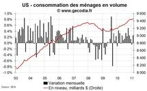 Consommation et revenus des ménages USA en février 2011 : un peu plus de revenus