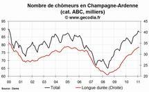 Le chômage en hausse dans la région Champagne-Ardenne en février 2011