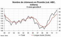 Le chômage en hausse dans la région Picardie en février 2011