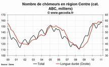 Le chômage en hausse dans la région Centre en février 2011