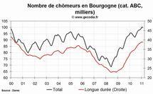 Le chômage en hausse dans la région Bourgogne en février 2011