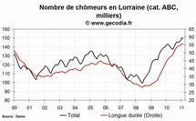 Le niveau du chômage est en hausse dans la région Lorraine au mois de février 2011