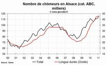 Le niveau du chômage est en hausse dans la région Alsace au mois de février 2011