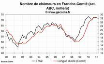 Le chômage est en baisse en Franche-Comté en février 2011