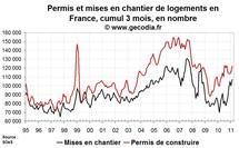 Permis de construire et mises en chantier France en février 2011 : ça va nettement mieux