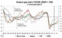 Faut-il enterrer si vite le risque de déflation ?