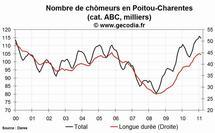 Le chômage est en hausse en Poitou-Charentes en février 2011
