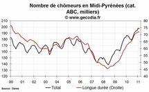 Le chômage est en hausse en Midi-Pyrénées en février 2011