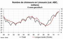 Le chômage est en hausse en Limousin en février 2011