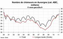Le nombre de chômeurs en hausse dans la région Auvergne en février 2011