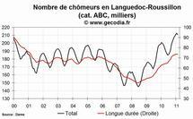 Le nombre de chômeurs en hausse dans la région Languedoc-Roussillon en février 2011