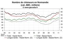 La situation reste mauvaise pour le chômage en Normandie en février 2011