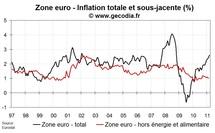 Inflation flash zone euro en mars 2011 : nouvelle poussée