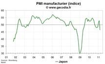 Les premiers impacts économiques des catastrophes naturelle et nucléaire visibles au Japon