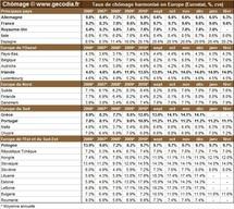 Taux de chômage par pays : le niveau du chômage dans monde en février 2011