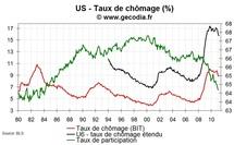 Emploi et taux de chômage USA en mars 2011 : un bon cru à nouveau