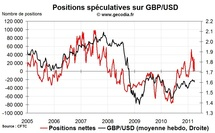Forex Hedge Fund Watch : spéculateurs sur le marché des changes (4 avril 2011)