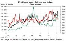 Grain Hedge Fund Watch : la spéculation sur le blé, le maïs et le soja (4 avril 2011)
