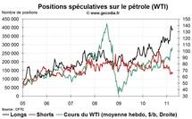 Commo Hedge Fund Watch : la spéculation sur l'or, le pétrole et l'argent (4 avril 2011)
