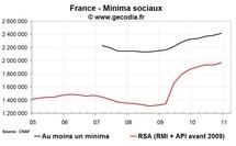 RSA et minima sociaux en France fin 2010 : nouvelle hausse des allocataires