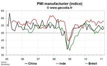 Indice PMI pour l'industrie mars 2011 : l'industrie mondiale marque le pas