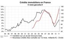 Nouveaux crédits immobiliers en France : hausse confirmée des taux en février 2011