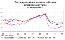 Crédits bancaires aux entreprises France février 2011 : taux en hausse et flux faibles
