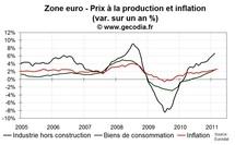 Prix à la production en zone euro en février 2011 : retour près des niveaux de 2008