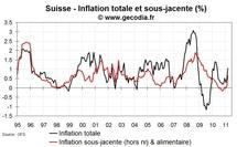 Inflation en Suisse mars 2011 : rebond de l'inflation